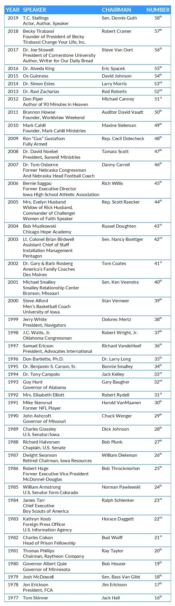 2019 Past Speakers Fix